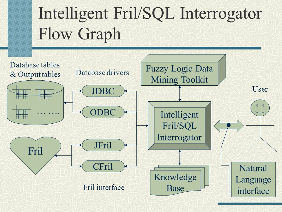 Intelligent Fril/SQL Interrogator Flow Graph … ….