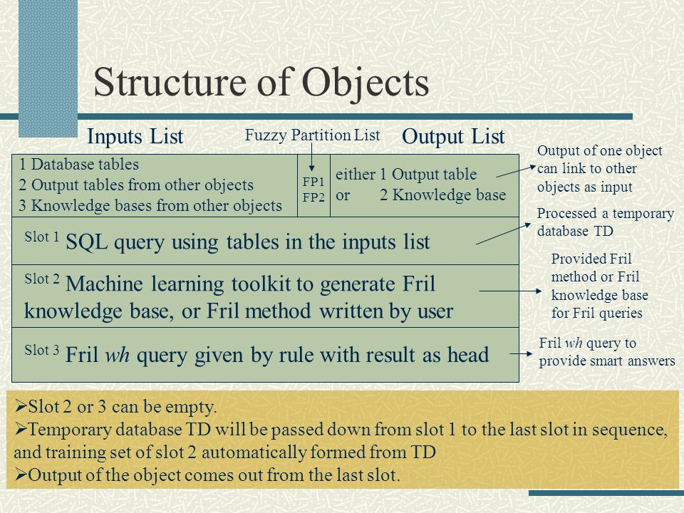 Structure of Objects 1 Database tables 2 Output tables from other objects 3 Knowledge bases from other objects Slot 1 SQL query using tables in the inputs list Slot 3 Fril wh query given by rule with result as head Inputs List Processed a temporary database TD Fril wh query to provide smart answers Slot 2 or 3 can be empty.