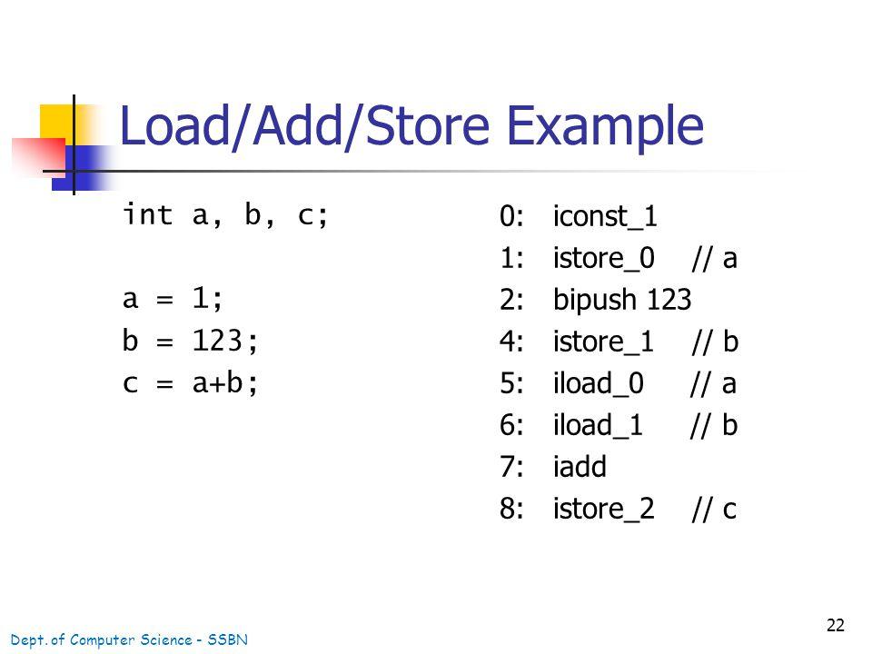 22 Load/Add/Store Example int a, b, c; a = 1; b = 123; c = a+b; 0: iconst_1 1: istore_0 // a 2: bipush 123 4: istore_1 // b 5: iload_0 // a 6: iload_1 // b 7: iadd 8: istore_2 // c Dept.