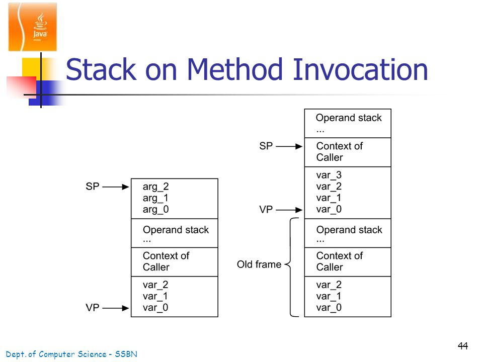 44 Stack on Method Invocation Dept. of Computer Science - SSBN