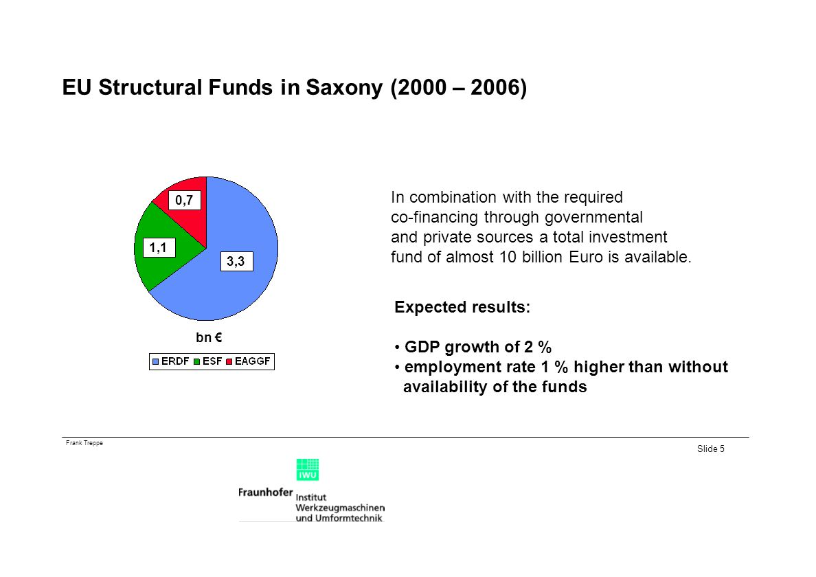 Frank Treppe Slide 5 EU Structural Funds in Saxony (2000 – 2006) 3,3 1,1 0,7 bn In combination with the required co-financing through governmental and private sources a total investment fund of almost 10 billion Euro is available.
