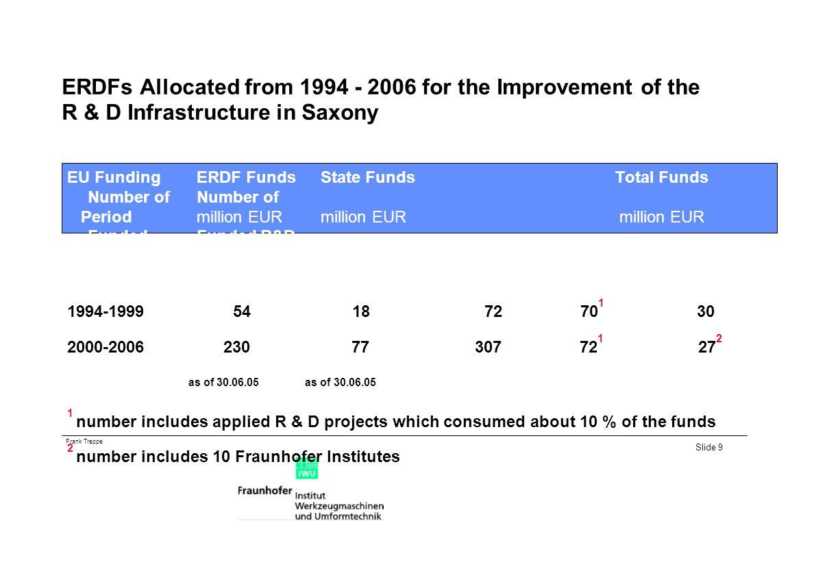 Frank Treppe Slide 9 ERDFs Allocated from 1994 - 2006 for the Improvement of the R & D Infrastructure in Saxony EU FundingERDF FundsState FundsTotal Funds Number ofNumber of Periodmillion EURmillion EUR million EUR FundedFunded R&D ProjectsInstitutions 1994-1999 54 18 72 70 1 30 2000-2006 230 77 307 72 1 27 2 as of 30.06.05 as of 30.06.05 1 number includes applied R & D projects which consumed about 10 % of the funds 2 number includes 10 Fraunhofer Institutes