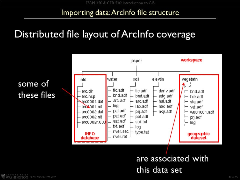 ESRM 250 & CFR 520: Introduction to GIS © Phil Hurvitz, 1999-2009 Distributed file layout of ArcInfo coverage 49 of 65 Importing data: ArcInfo file structure some of these files are associated with this data set