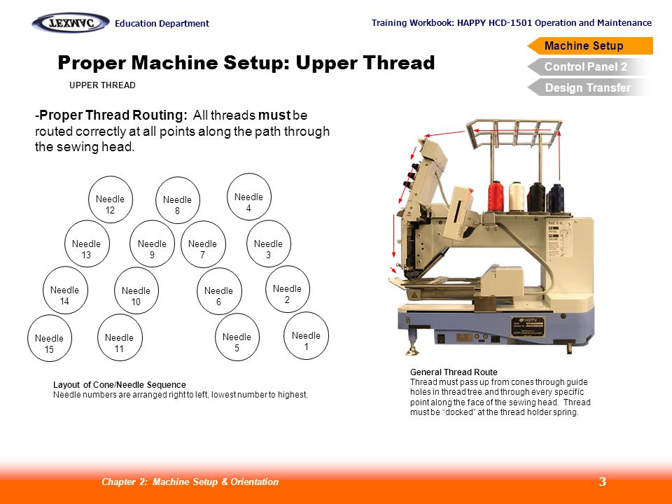 Training Workbook: HAPPY HCD-1501 Operation and Maintenance Education Department Machine Setup Control Panel 2 Design Transfer Chapter 2: Machine Setup & Orientation 3 Proper Machine Setup: Upper Thread General Thread Route Thread must pass up from cones through guide holes in thread tree and through every specific point along the face of the sewing head.