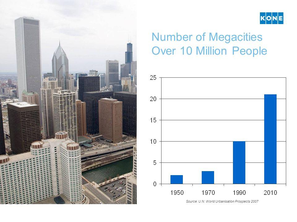 Number of Megacities Over 10 Million People Source: U.N. World Urbanisation Prospects 2007