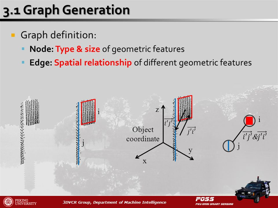 3DVCR Group, Department of Machine Intelligence Graph definition: Node: Type & size of geometric features Edge: Spatial relationship of different geometric features i j x z y Object coordinate i j