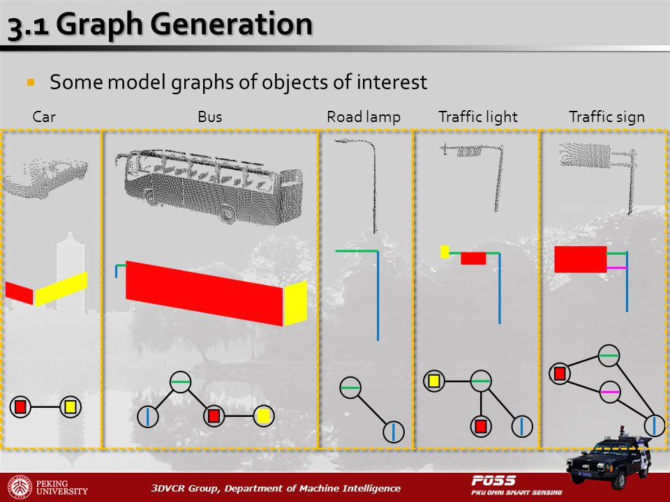 3DVCR Group, Department of Machine Intelligence Some model graphs of objects of interest CarBusRoad lampTraffic lightTraffic sign