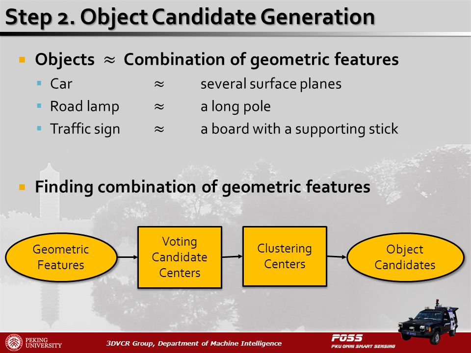 3DVCR Group, Department of Machine Intelligence Voting Candidate Centers Clustering Centers Object Candidates Geometric Features
