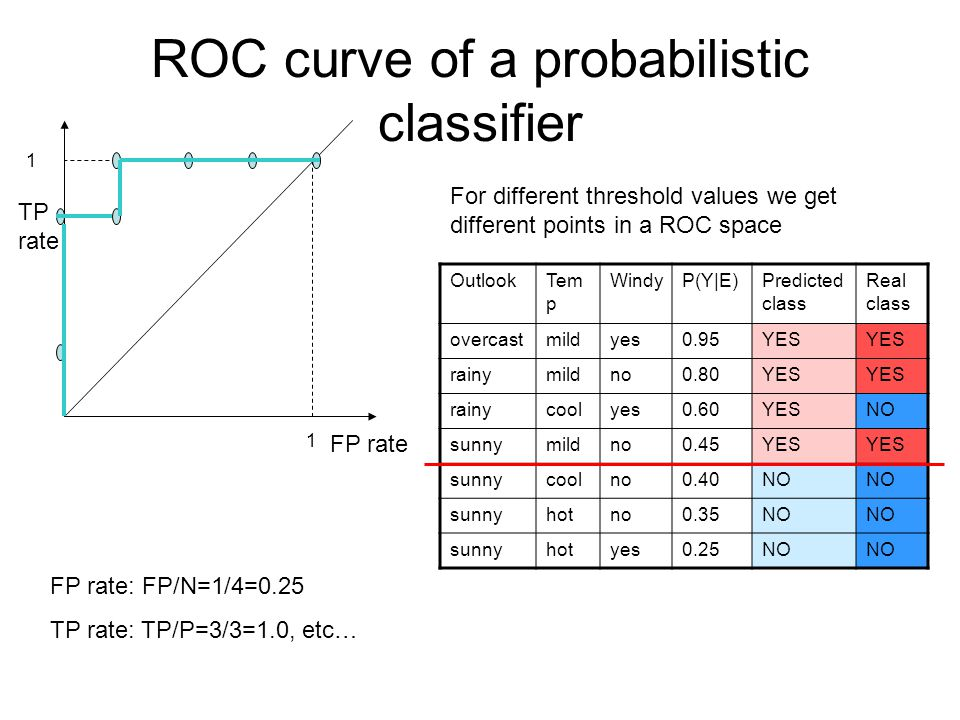 ROC curve of a probabilistic classifier OutlookTem p WindyP(Y|E)Predicted class Real class overcastmildyes0.95YES rainymildno0.80YES rainycoolyes0.60YESNO sunnymildno0.45YES sunnycoolno0.40NO sunnyhotno0.35NO sunnyhotyes0.25NO For different threshold values we get different points in a ROC space FP rate: FP/N=1/4=0.25 TP rate: TP/P=3/3=1.0, etc… FP rate TP rate 1 1