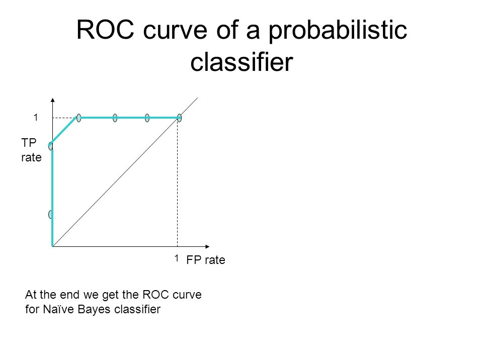 ROC curve of a probabilistic classifier At the end we get the ROC curve for Naïve Bayes classifier FP rate TP rate 1 1