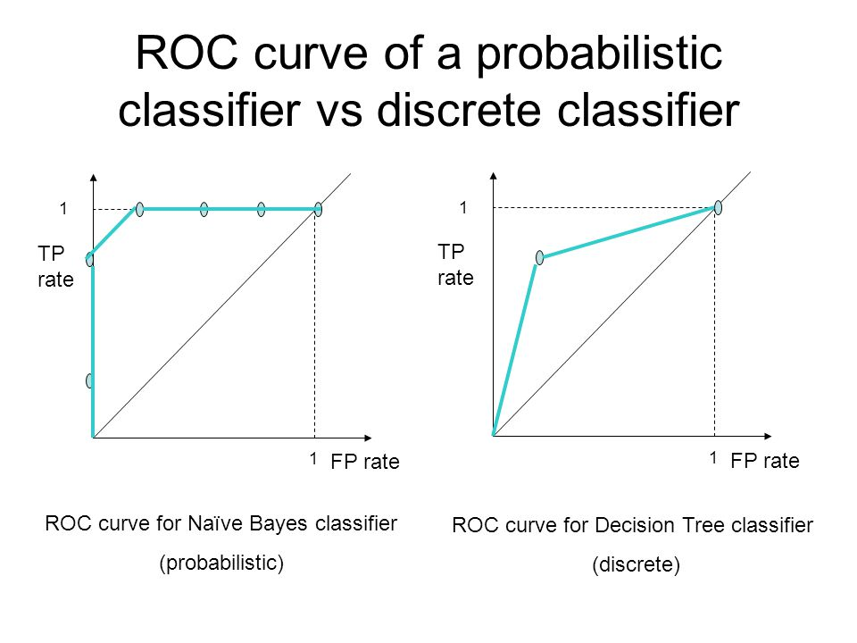 ROC curve of a probabilistic classifier vs discrete classifier ROC curve for Naïve Bayes classifier (probabilistic) FP rate TP rate 1 1 FP rate TP rate 1 1 ROC curve for Decision Tree classifier (discrete)