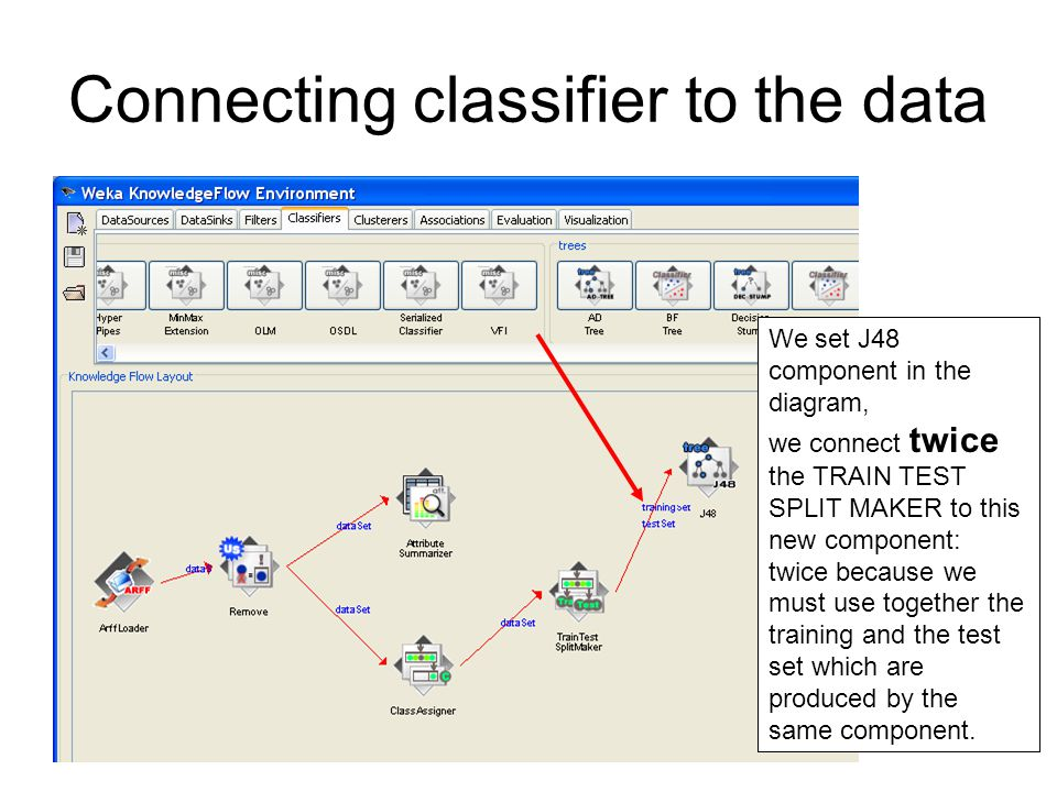 Connecting classifier to the data We set J48 component in the diagram, we connect twice the TRAIN TEST SPLIT MAKER to this new component: twice because we must use together the training and the test set which are produced by the same component.