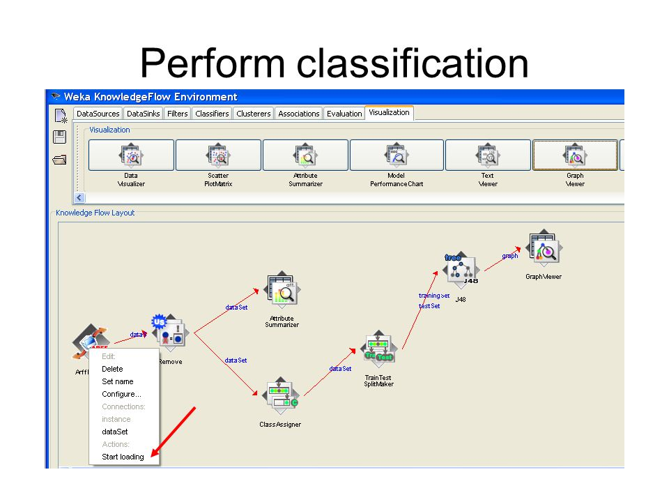 Perform classification