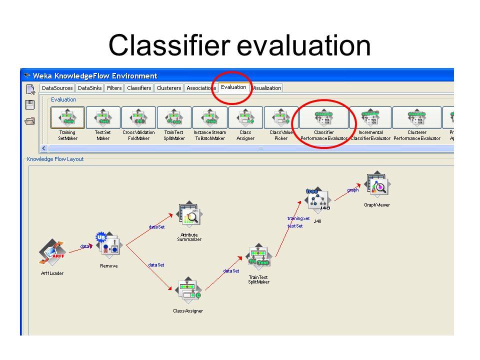 Classifier evaluation