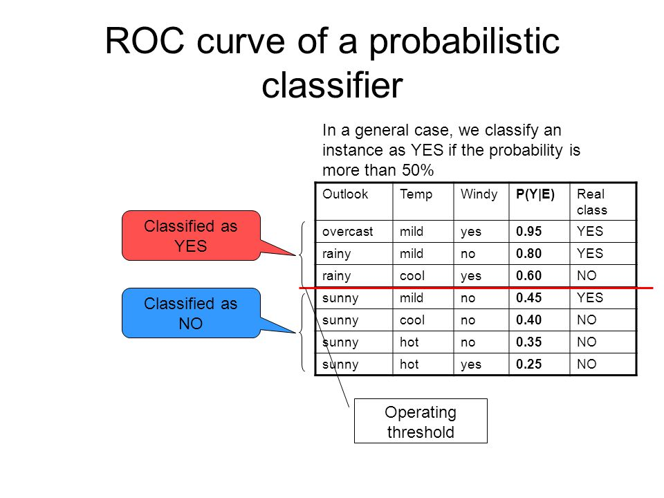 ROC curve of a probabilistic classifier OutlookTem p WindyP(Y|E)Predicted class Real class overcastmildyes0.95YES rainymildno0.80YES rainycoolyes0.60YESNO sunnymildno0.45NOYES sunnycoolno0.40NO sunnyhotno0.35NO sunnyhotyes0.25NO We compute the confusion matrix TRUE CLASS YESNO PREDICTED CLASS YES2 (TP)1 (FP) NO1 (FN)3 (TN) Total:3 (P)4 (N) And the TP and FP rates: TP rate: TP/P=2/30.7 FP rate: FP/N=1/4=0.25