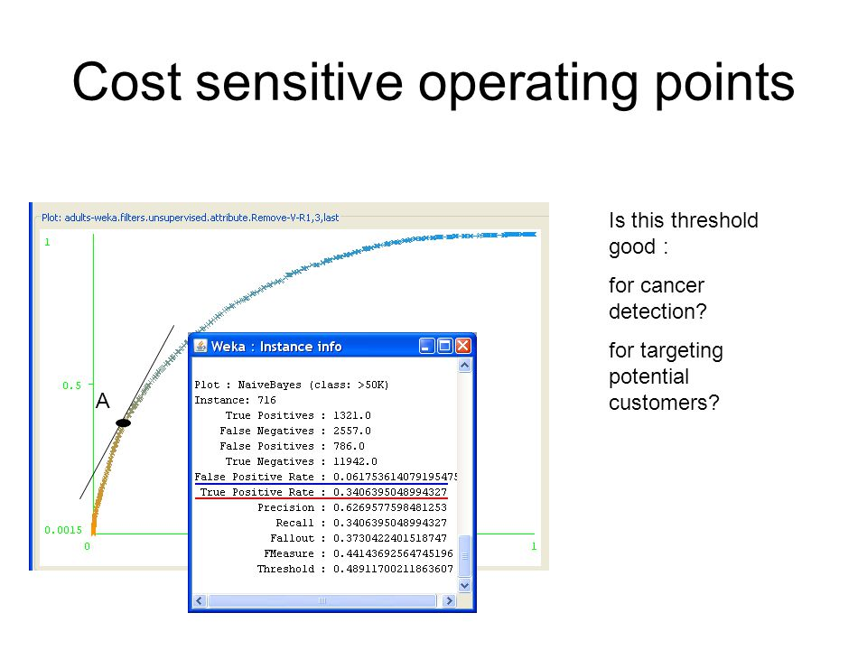 Cost sensitive operating points A Is this threshold good : for cancer detection.