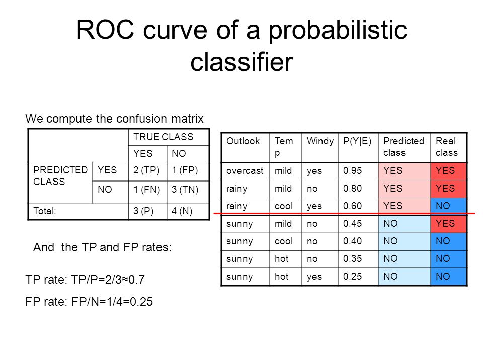 ROC curve of a probabilistic classifier OutlookTem p WindyP(Y|E)Predicted class Real class overcastmildyes0.95YES rainymildno0.80YES rainycoolyes0.60YESNO sunnymildno0.45NOYES sunnycoolno0.40NO sunnyhotno0.35NO sunnyhotyes0.25NO This corresponds to point A in a ROC space FP rate: FP/N=1/4=0.25 TP rate: TP/P=2/30.7 FP rate TP rate 1 1 A