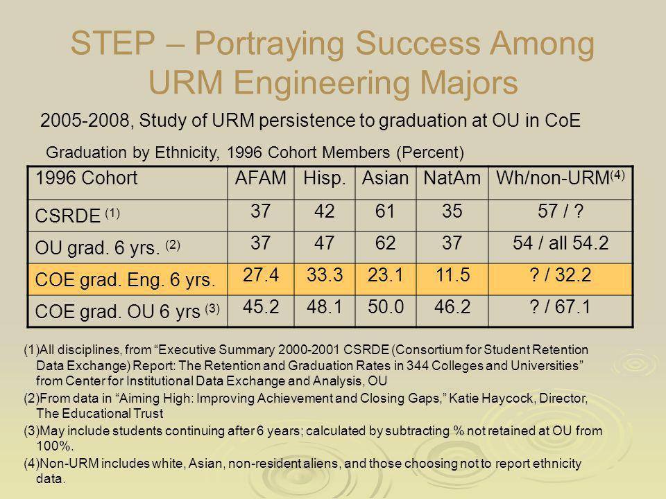 STEP – Portraying Success Among URM Engineering Majors 2005-2008, Study of URM persistence to graduation at OU in CoE 1996 CohortAFAMHisp.AsianNatAmWh/non-URM (4) CSRDE (1) 3742613557 / .