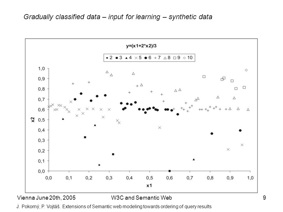 Vienna June 20th, 2005W3C and Semantic Web9 Gradually classified data – input for learning – synthetic data J.