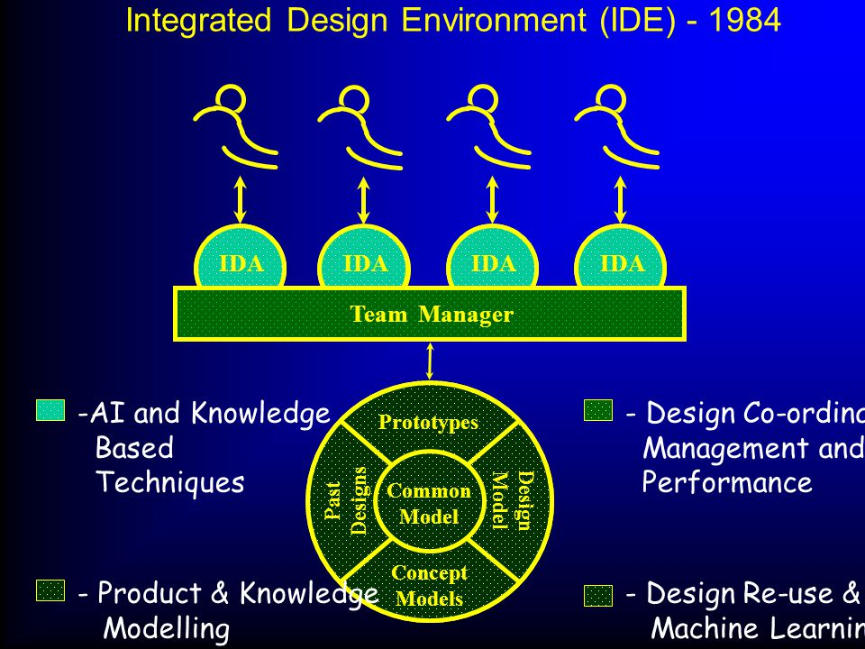 CAD Centre © Alex Duffy, University of Strathclyde IDA Intelligent interface Desig ner: IDA: Control Define Direct Inquire Judge Question Specify Adapt Calculate Evolve Explain Guide Learn Model Background Research Focus Strategy CAD Close Design