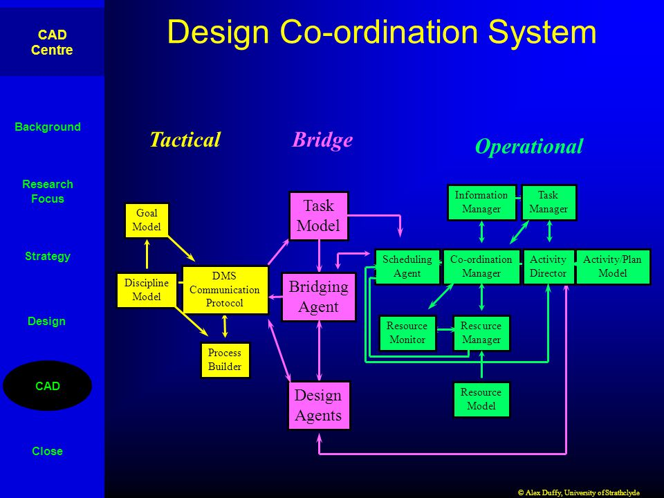 CAD Centre © Alex Duffy, University of Strathclyde Design Co-ordination - operational Task Model Scheduling Agent Co-ordination Manager Resource Manager Resource Model Resource Monitor Information Manager Task Manager Activity Director Activity/Plan Model Background Research Focus Strategy CAD Close Design