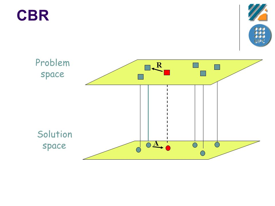 CBR Problem space Solution space A R