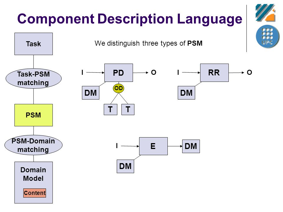 Component Description Language Task PSM Task-PSM matching We distinguish three types of PSM PD I O OD TT DM RR I O DM E I PSM-Domain matching Domain M