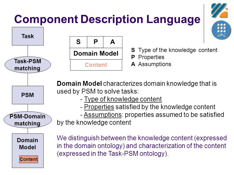 Component Description Language Domain Model characterizes domain knowledge that is used by PSM to solve tasks: - Type of knowledge content - Properties satisfied by the knowledge content - Assumptions: properties assumed to be satisfied by the knowledge content We distinguish between the knowledge content (expressed in the domain ontology) and characterization of the content (expressed in the Task-PSM ontology).