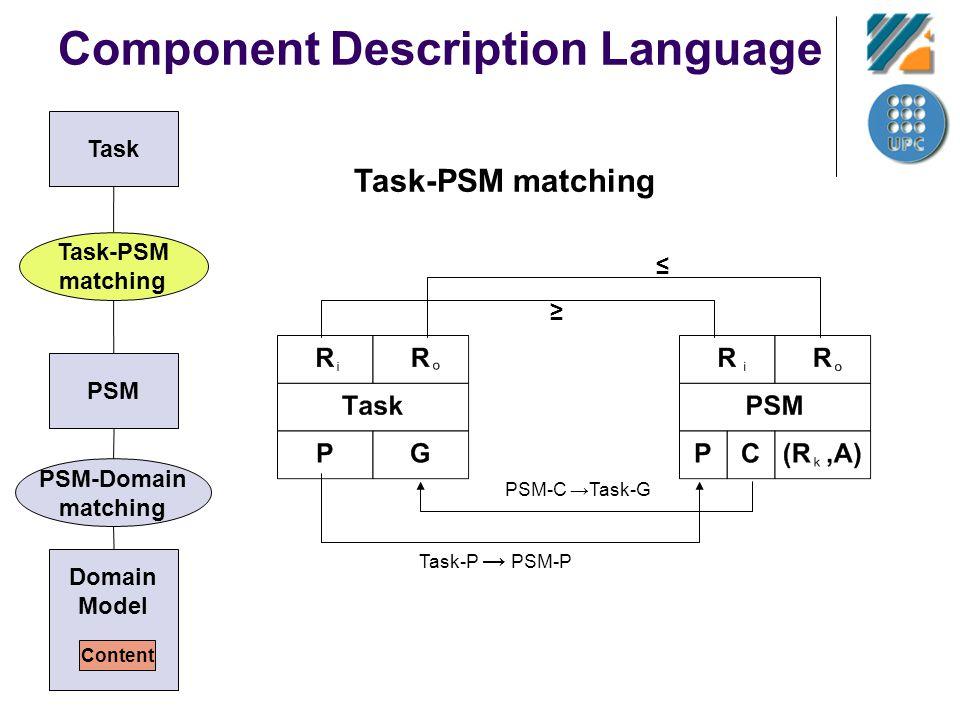 Component Description Language Task-PSM matching Task-P PSM-P PSM-C Task-G Task PSM Task-PSM matching PSM-Domain matching Domain Model Content