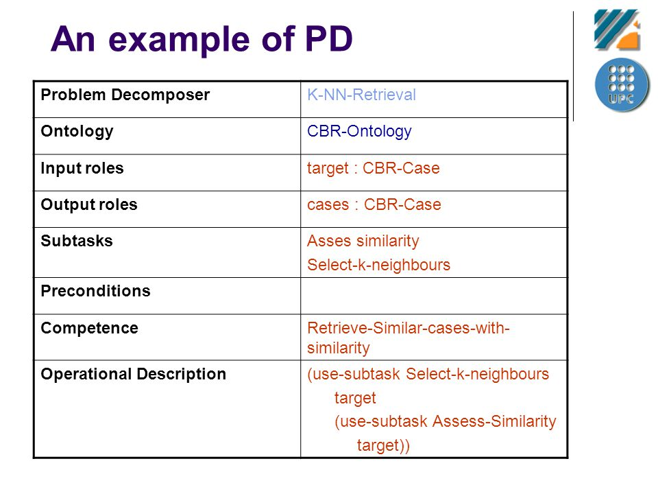 An example of PD Problem DecomposerK-NN-Retrieval OntologyCBR-Ontology Input rolestarget : CBR-Case Output rolescases : CBR-Case SubtasksAsses similar