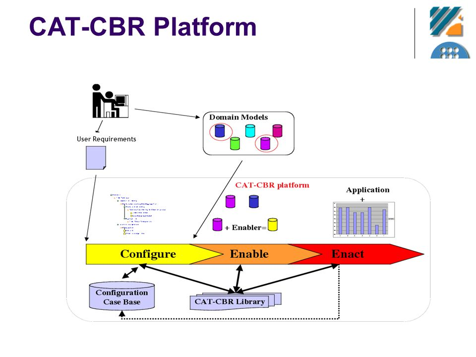 CAT-CBR Platform User Requirements