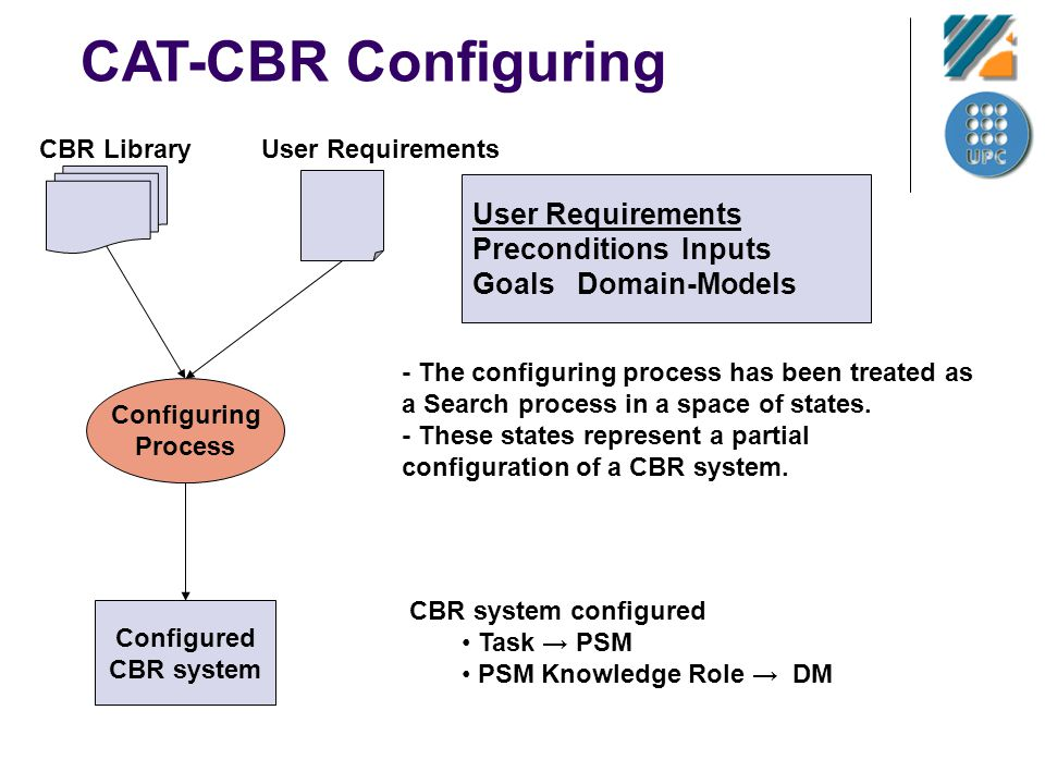 CAT-CBR Configuring - The configuring process has been treated as a Search process in a space of states. - These states represent a partial configurat