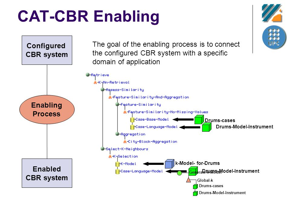 CAT-CBR Enabling The goal of the enabling process is to connect the configured CBR system with a specific domain of application Configured CBR system