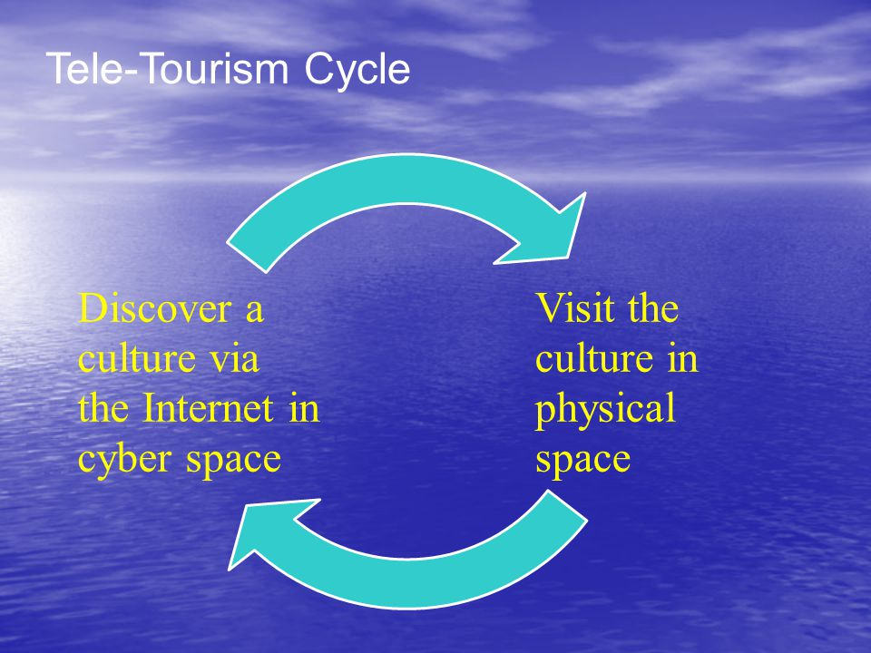 Visit the culture in physical space Discover a culture via the Internet in cyber space Tele-Tourism Cycle