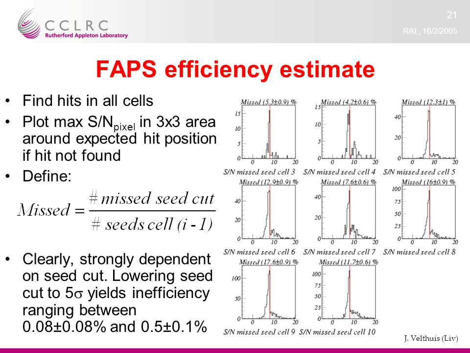 RAL, 16/2/2005 21 FAPS efficiency estimate Find hits in all cells Plot max S/N pixel in 3x3 area around expected hit position if hit not found Define: Clearly, strongly dependent on seed cut.