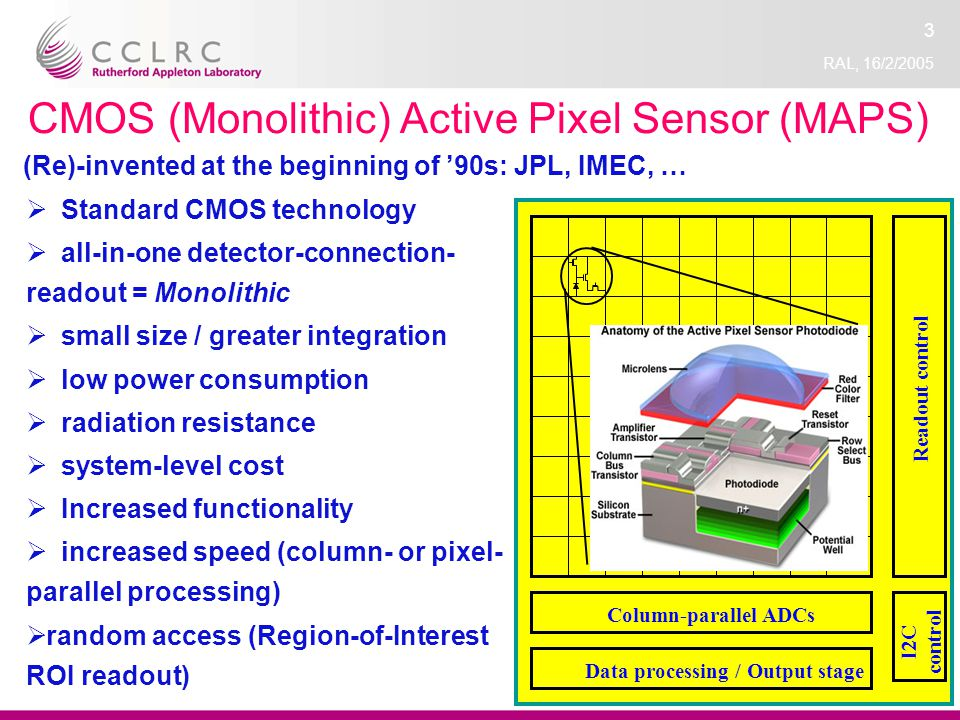 RAL, 16/2/2005 3 CMOS (Monolithic) Active Pixel Sensor (MAPS) Standard CMOS technology all-in-one detector-connection- readout = Monolithic small size / greater integration low power consumption radiation resistance system-level cost Increased functionality increased speed (column- or pixel- parallel processing) random access (Region-of-Interest ROI readout) Column-parallel ADCs Data processing / Output stage Readout control I2C control (Re)-invented at the beginning of 90s: JPL, IMEC, …