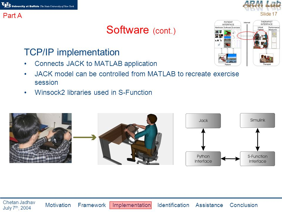 Slide 17 Motivation Framework Implementation Identification Assistance Conclusion Chetan Jadhav July 7 th, 2004 Software (cont.) TCP/IP implementation Connects JACK to MATLAB application JACK model can be controlled from MATLAB to recreate exercise session Winsock2 libraries used in S-Function Part A