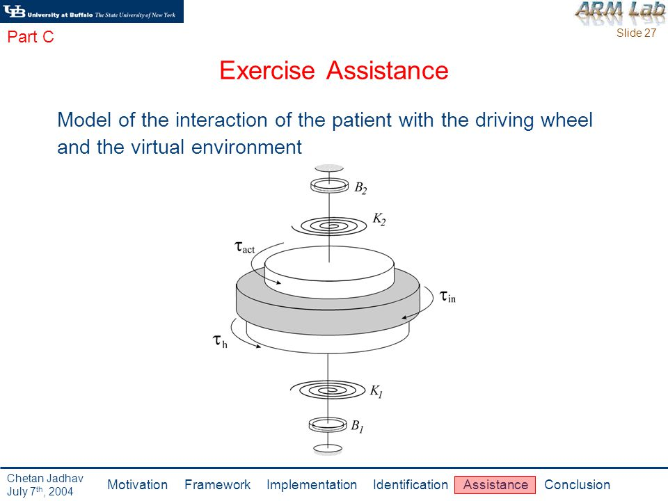 Slide 27 Motivation Framework Implementation Identification Assistance Conclusion Chetan Jadhav July 7 th, 2004 Exercise Assistance Model of the interaction of the patient with the driving wheel and the virtual environment Part C