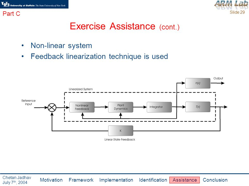 Slide 29 Motivation Framework Implementation Identification Assistance Conclusion Chetan Jadhav July 7 th, 2004 Exercise Assistance (cont.) Non-linear system Feedback linearization technique is used Part C