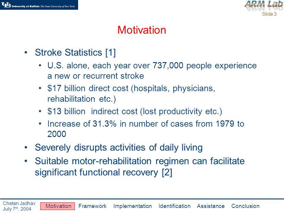 Slide 3 Motivation Framework Implementation Identification Assistance Conclusion Chetan Jadhav July 7 th, 2004 Motivation Stroke Statistics [1] U.S.