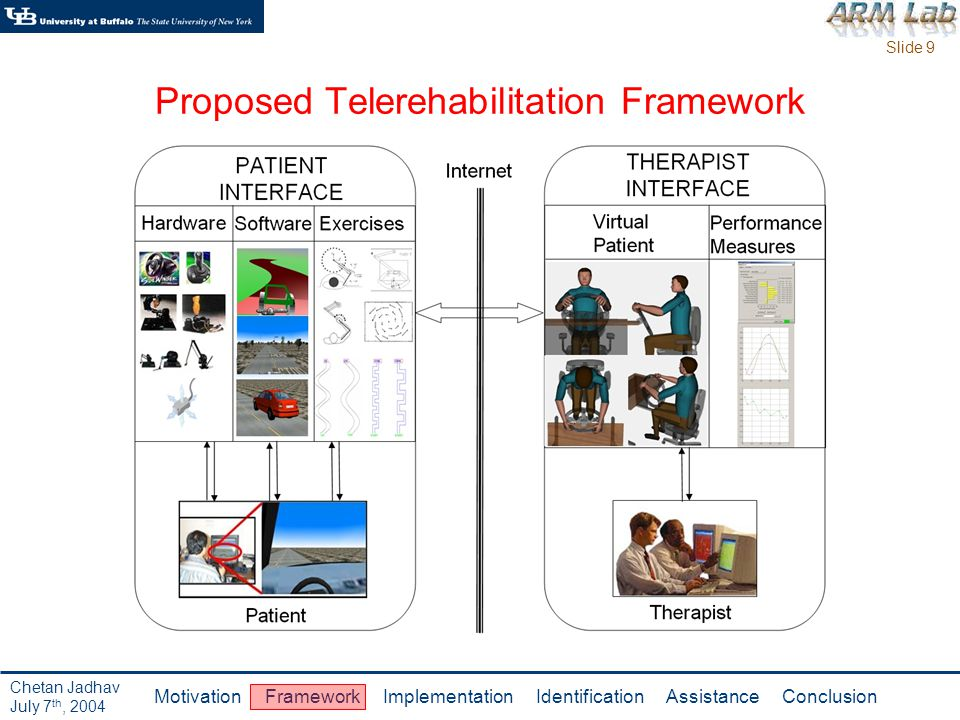 Slide 9 Motivation Framework Implementation Identification Assistance Conclusion Chetan Jadhav July 7 th, 2004 Proposed Telerehabilitation Framework