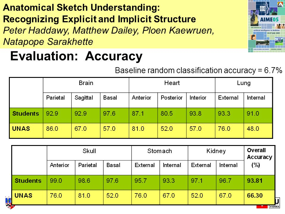 Evaluation: Accuracy Anatomical Sketch Understanding: Recognizing Explicit and Implicit Structure Peter Haddawy, Matthew Dailey, Ploen Kaewruen, Natapope Sarakhette Baseline random classification accuracy = 6.7%