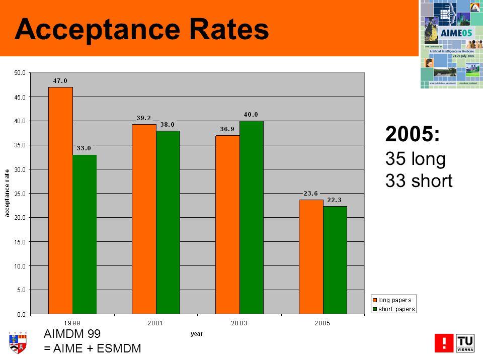 Acceptance Rates 2005: 35 long 33 short AIMDM 99 = AIME + ESMDM