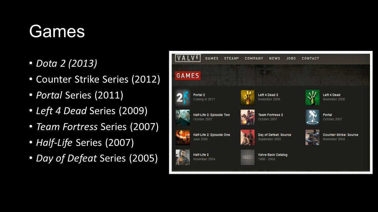 Games Dota 2 (2013) Counter Strike Series (2012) Portal Series (2011) Left 4 Dead Series (2009) Team Fortress Series (2007) Half-Life Series (2007) Day of Defeat Series (2005)