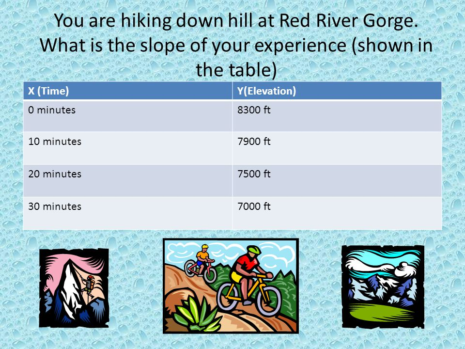 You are hiking down hill at Red River Gorge. What is the slope of your experience (shown in the table) X (Time)Y(Elevation) 0 minutes8300 ft 10 minute