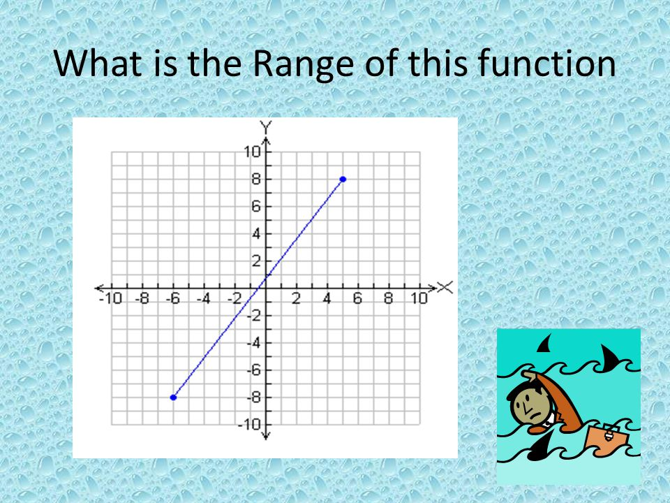 What is the Range of this function