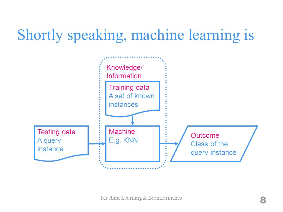 8 Shortly speaking, machine learning is Machine E.g.