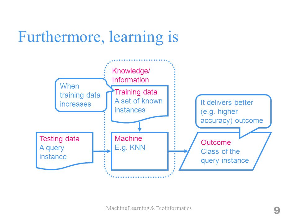 9 Furthermore, learning is Machine E.g.