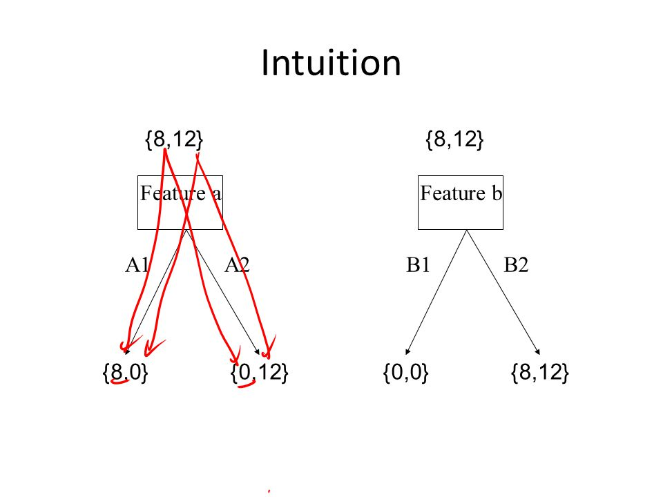 Intuition A2B2A1B1 Feature a {8,12} {8,0}{0,12} Feature b {8,12} {0,0}{8,12}