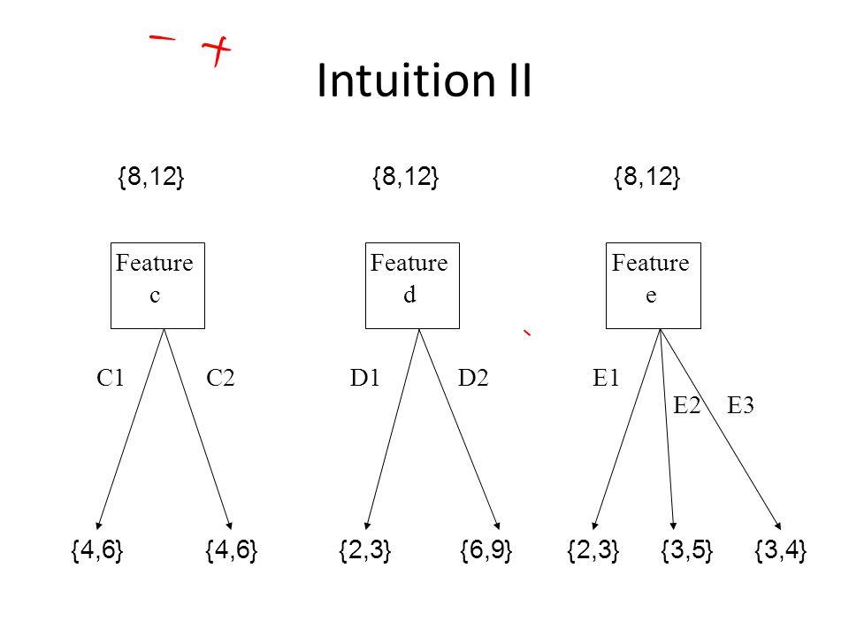 Intuition II E3 C2D2C1D1 Feature c {8,12} {4,6} Feature d {8,12} {2,3}{6,9} E2 E1 Feature e {8,12} {2,3}{3,5}{3,4}